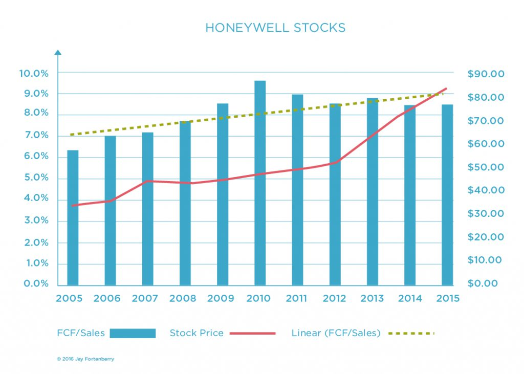 Honeywell Stocks