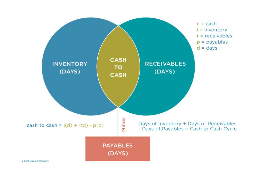 What is the Cash to Cash Cycle?