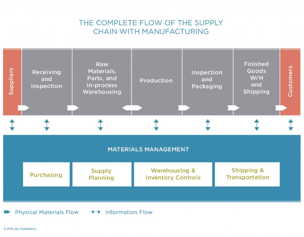 Flow of the Supply Chain within Manufacturing