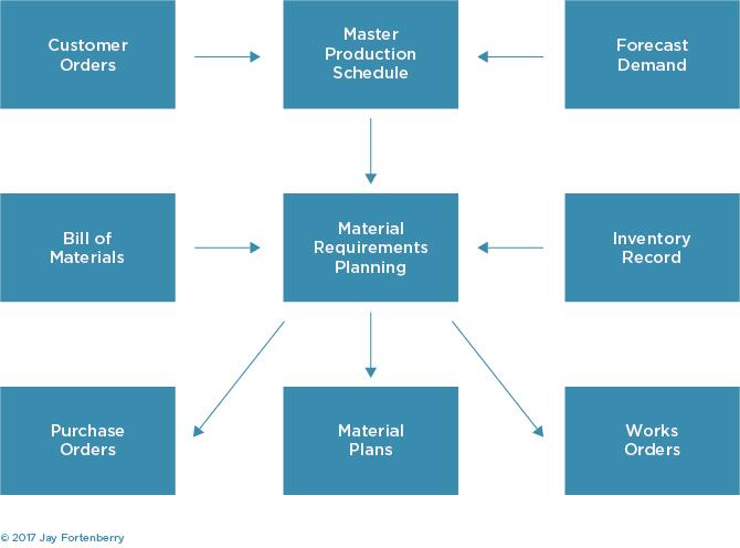 MRP Methodology