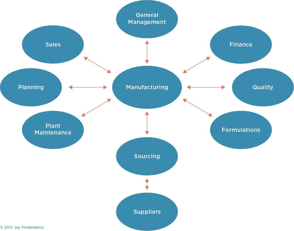 Manufacturing Inputs