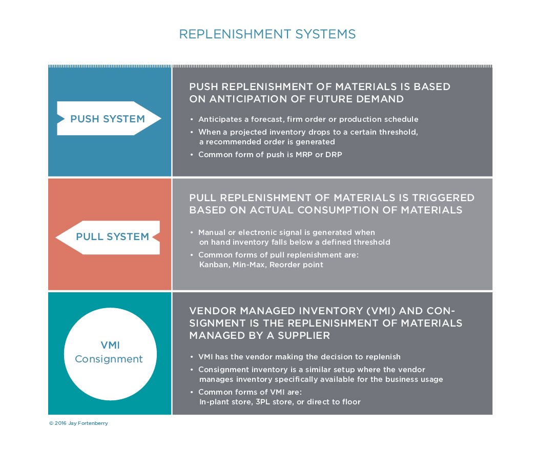 Replenishment Systems