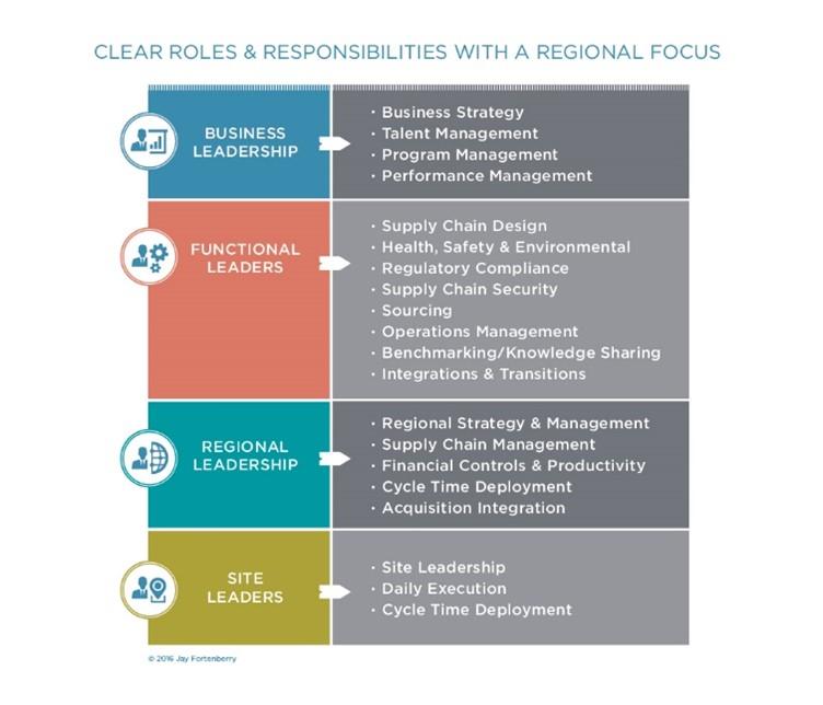 Supply Chain Talent Gaps