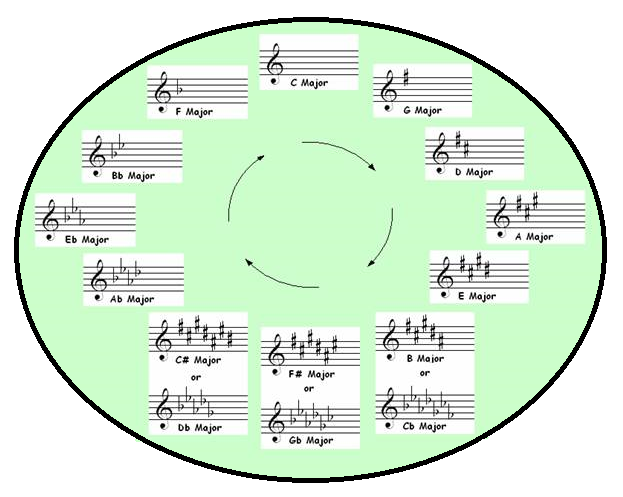 Circle of Fifths 2