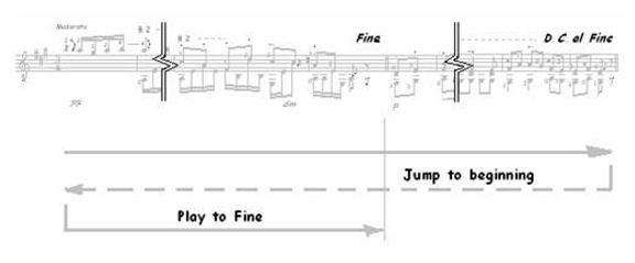 Classical Guitar Repeats, D.S., D.C…. 5