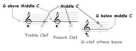 Classical Guitar Staff, Bar Line & Clef 4