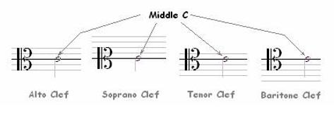 Classical Guitar Staff, Bar Line & Clef 5