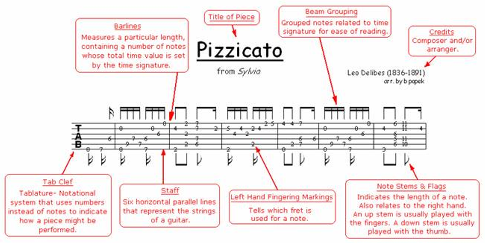 Elements of Tablature for Classical Guitar 2