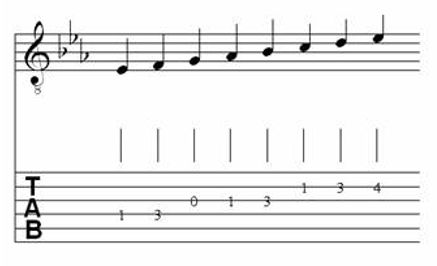 Table of Major & Melodic Minor Scales for Classical Guitar 12