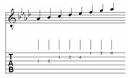Table of Major & Melodic Minor Scales for Classical Guitar 14.5