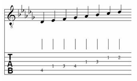 Table of Major & Melodic Minor Scales for Classical Guitar 14