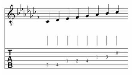 Table of Major & Melodic Minor Scales for Classical Guitar 16