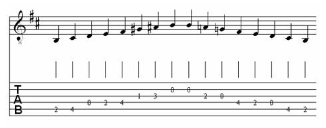 Table of Major & Melodic Minor Scales for Classical Guitar 19