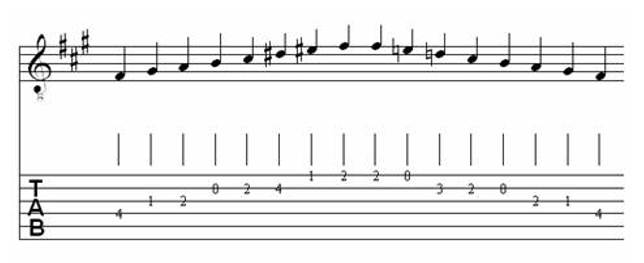 Table of Major & Melodic Minor Scales for Classical Guitar 20
