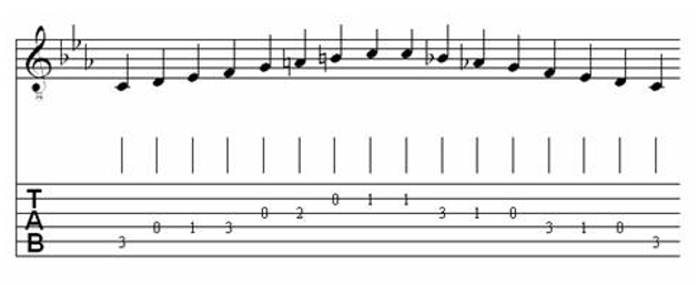 Table of Major & Melodic Minor Scales for Classical Guitar 27