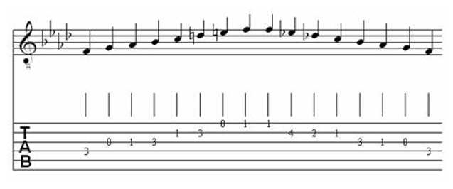 Table of Major & Melodic Minor Scales for Classical Guitar 28