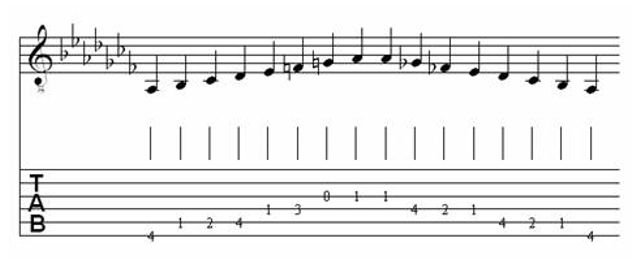 Table of Major & Melodic Minor Scales for Classical Guitar 31