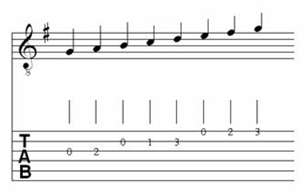 Table of Major & Melodic Minor Scales for Classical Guitar 4.5