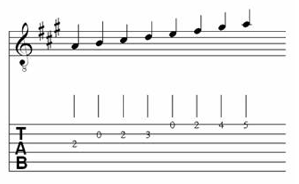 Table of Major & Melodic Minor Scales for Classical Guitar 5