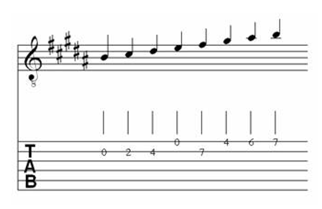 Table of Major & Melodic Minor Scales for Classical Guitar 7.5