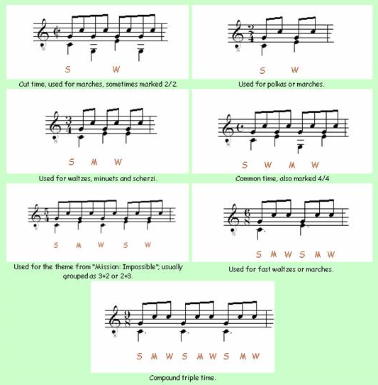Time Signatures for Classical Guitar 2