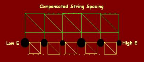 Classical Guitar String Spacing of the Fingerboard Nut 3