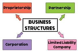 Structures, Business, Entity,IRS FTB 1040 Internal Revenue Service 540