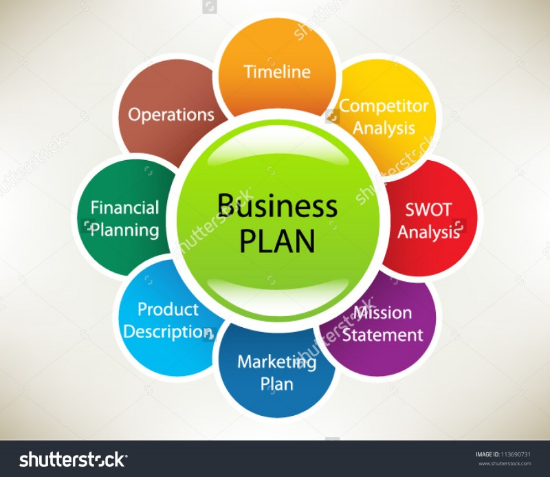 Business Plan, importance, funding, taxes