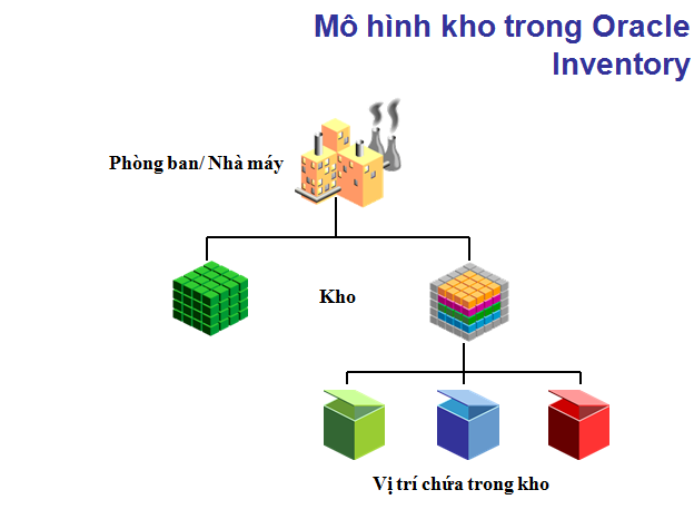 INV trong oracle
