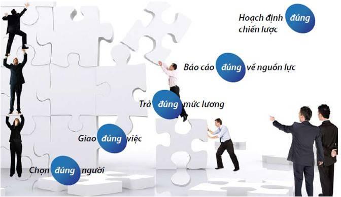 mô hình chọn lựa giải pháp quản lý nhân sự tiền lương hiệu quả
