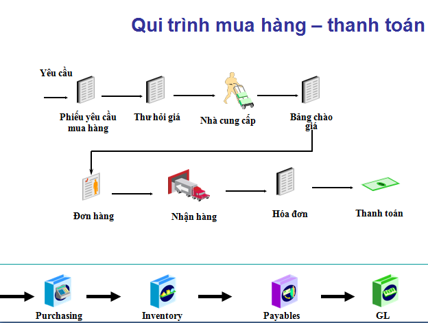 PO trong oracle