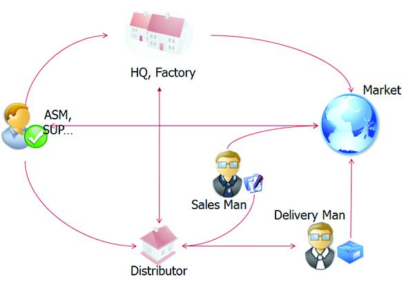 giải pháp quản lý chuổi cung ứng hiệu quả