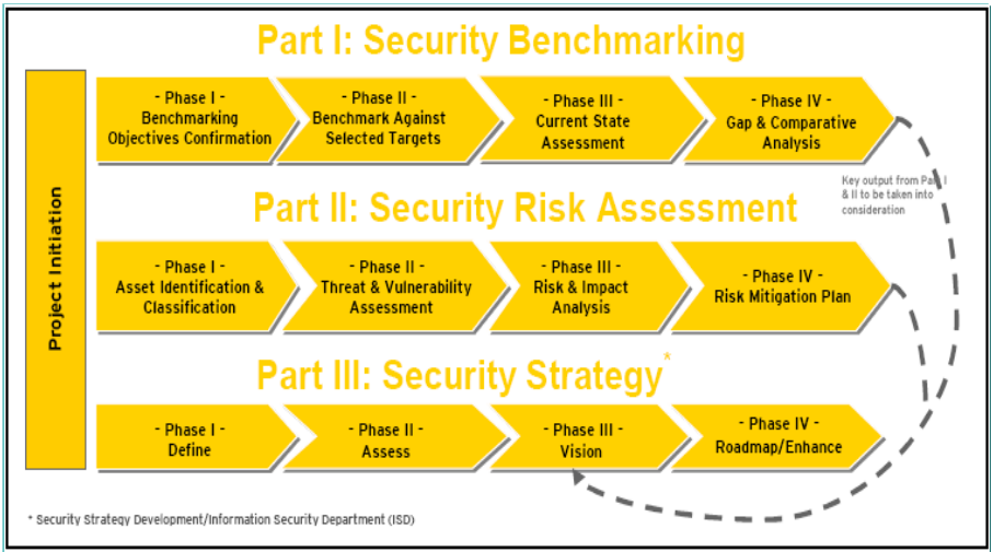 Security benchmarking