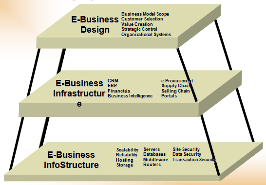 Think and design ebusiness