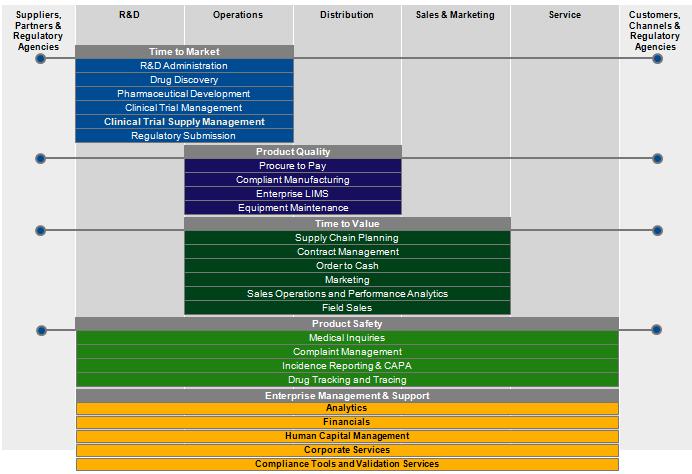 module ERP sap cho nghanh duoc