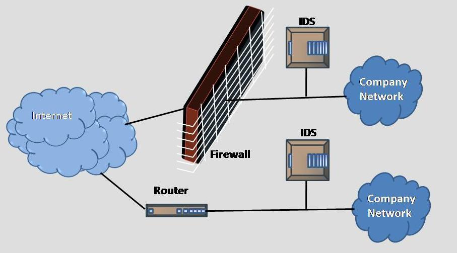 IDS-intrusion-detection-system