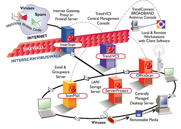Mô hình giải pháp anti Virus Trend micro
