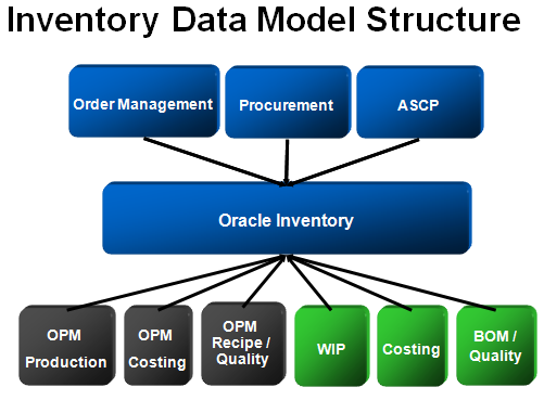 Inventory Data Model Structure