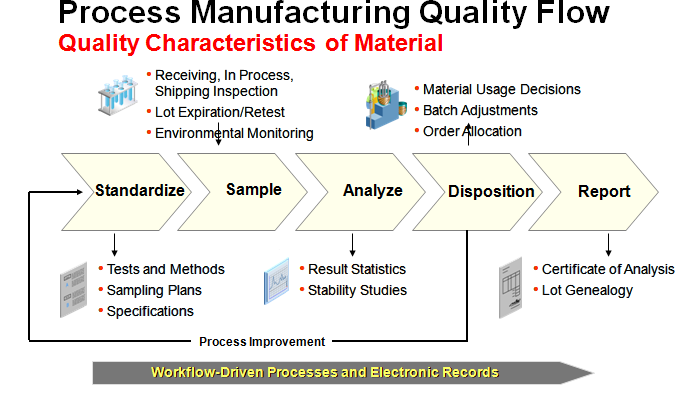 Process Manufacturing Quality Flow