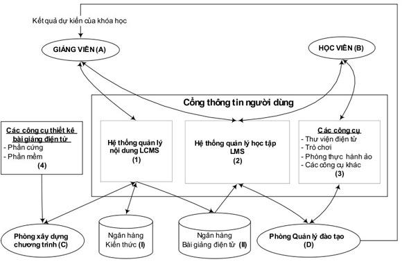 Giai phap e-learning cho ngan hang tmcp o VN