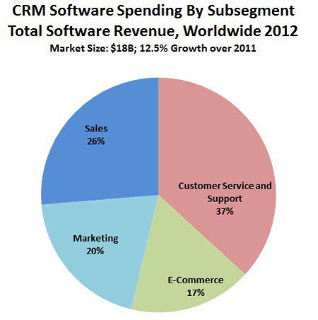 crm-software-spending by subsegment
