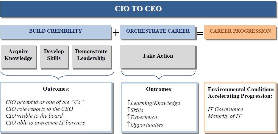 tu CIO den CEO