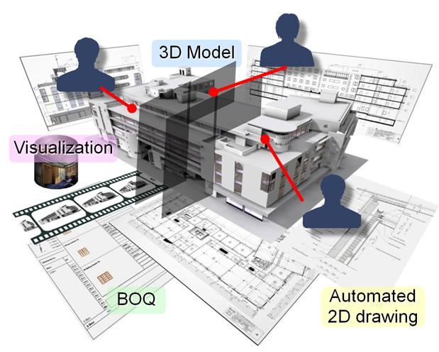 Mo hinh BIM 3D 2D