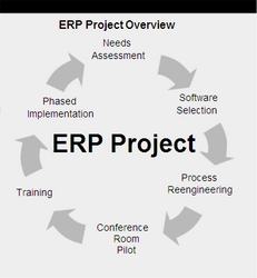 Key user va project manager dư an phan mem erp