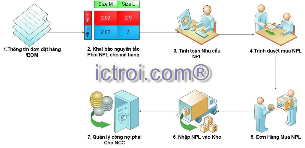 quy trinh can doi mua NPL giai phap erp nganh may mac_ictroi