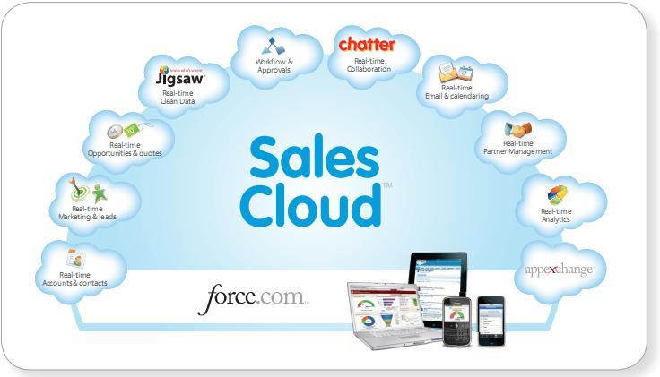 tinh nang giai phap crm Salesfoce