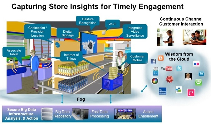 Internet of things se thay doi nganh ban le- IOT Retail