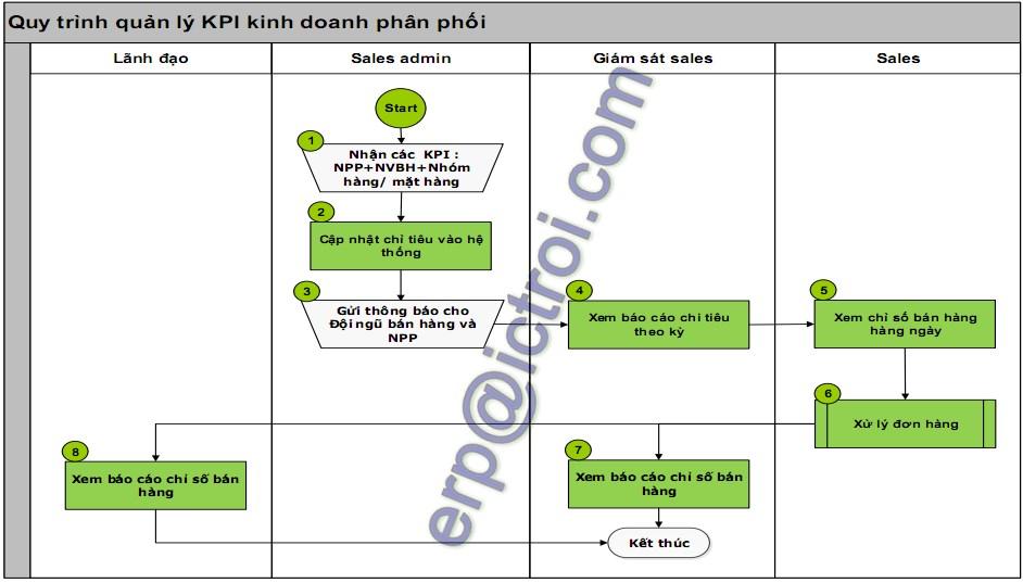 Quy trinh quan ly chi so KPI kinh doanh trong giai phap phan mem dms_logo