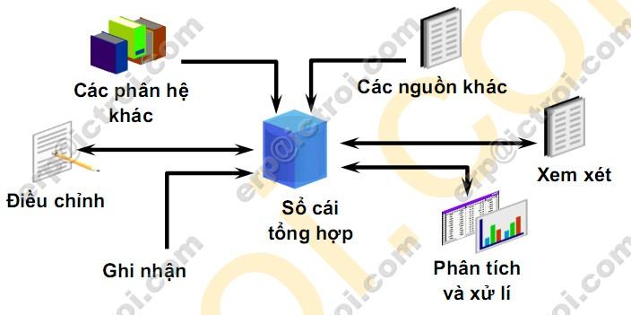tong the phan he tai chinh ke toan erp nganh hoa my pham