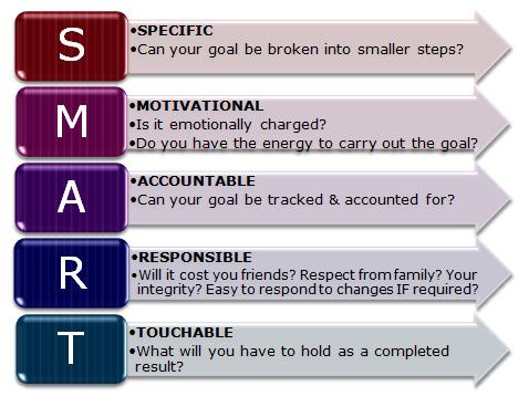 Smart-Goal- trong KPI